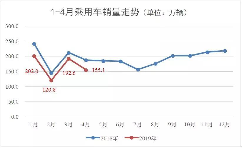 2019年市场经济_2019年Q1轿车市场经济指数分析