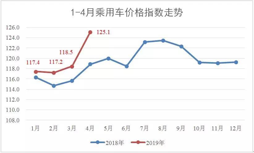 2019市场经济分析_...市或遇大震荡 2019年4月乘用车市场经济指数分析