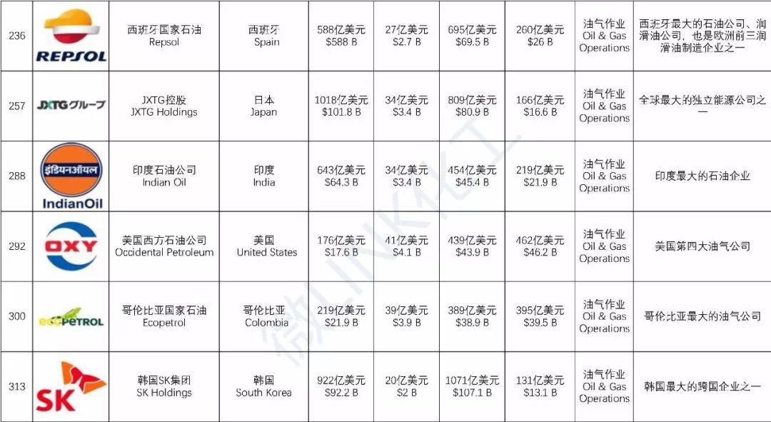 200+化企登上2019福布斯全球上市公司2000强榜(附详细榜单名录)