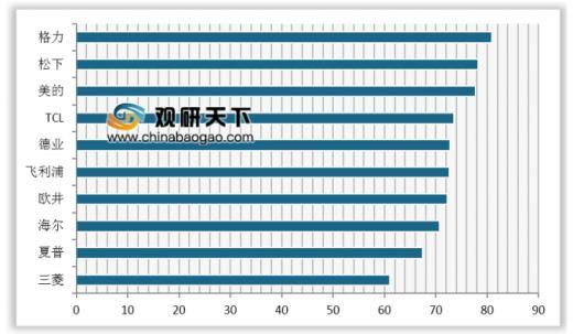 除湿机排行榜_2020除湿机十大品牌排行榜