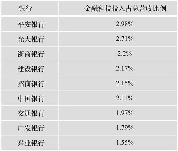 中国科技投入占比最高的银行竟然是它