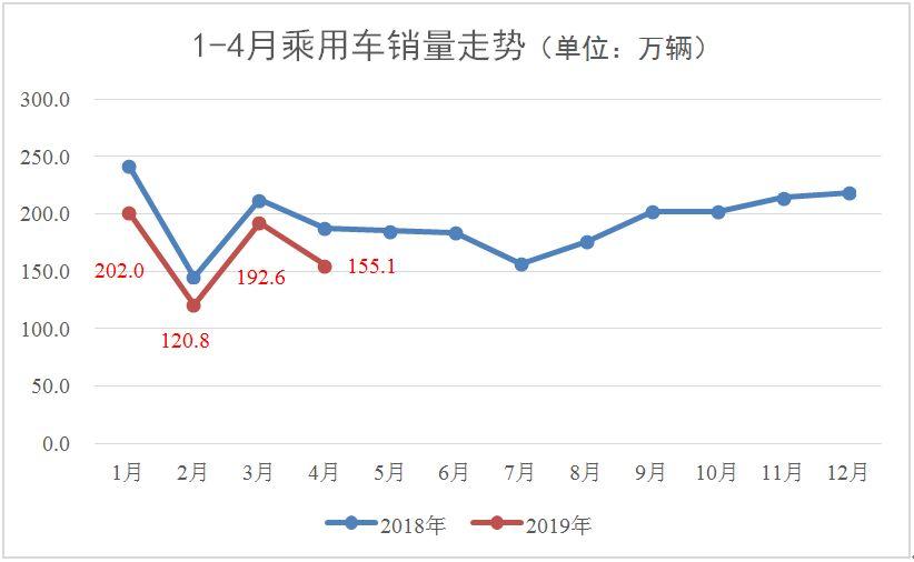 2019年市场经济如何_...市或遇大震荡 2019年4月乘用车市场经济指数分析