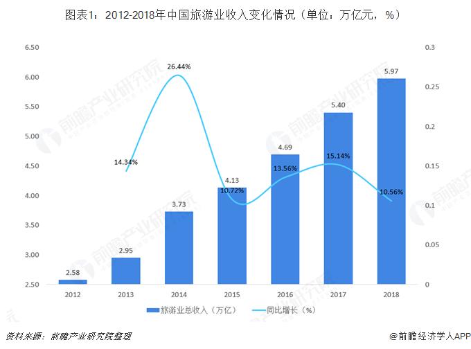 中国旅游 gdp_中国gdp增长图