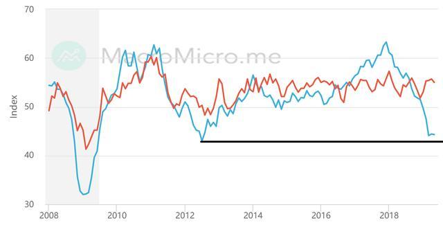欧美数据齐跌,空头受难日,黄金价格挑战1290