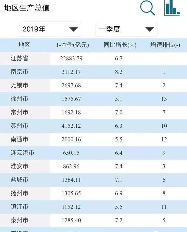 哪个省份的gdp超过台湾_25省份发布一季度GDP数据 4省份GDP过万亿