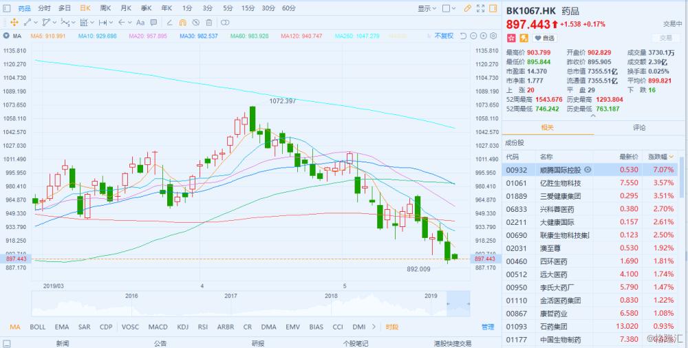 药品股普涨顺藤国际控股(0932.HK)涨逾7%领涨