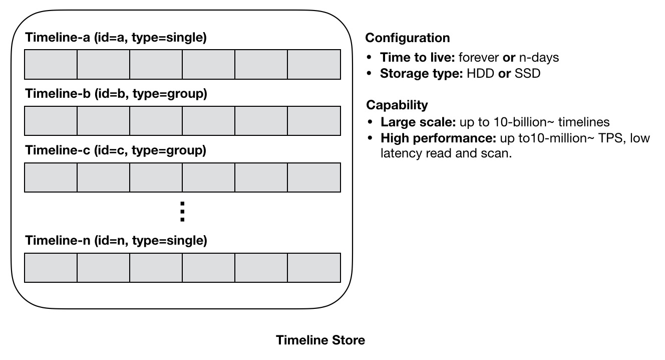 现代IM系统中的消息系统架构 - 模型篇