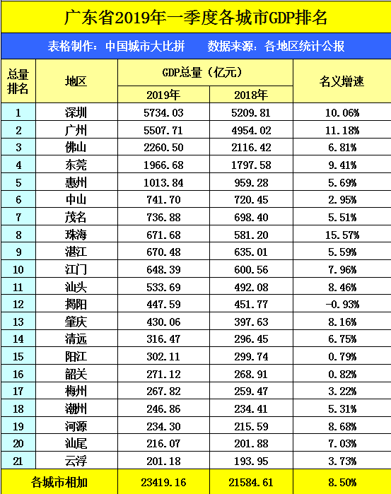 六盘水市2021年gdp排名_贵州2021年一季度GDP排行出炉