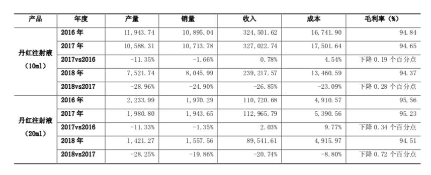 新锦江娱乐-步长制药被监控限用的丹红注射液:成本不足两元,涉多起贿案