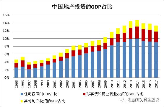 陕西省房地产投资占gdp_中国哪些地区经济最依赖房地产 重庆房产投资占GDP21
