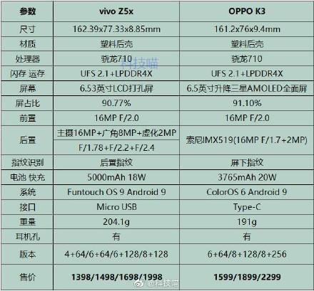 OPPO K3和vivo Z5X哪个好?OPPO K3和vivo Z5X对比