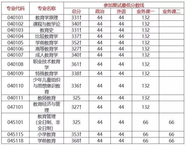 华中师范大学教育学院2019考研报录比分析