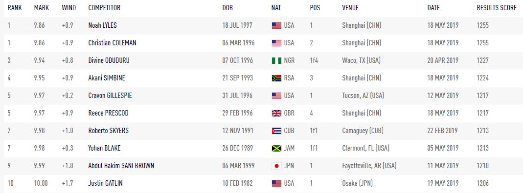 2019赛季百米已9人破十,苏炳添10秒05破十在即,谢震业仍需努力