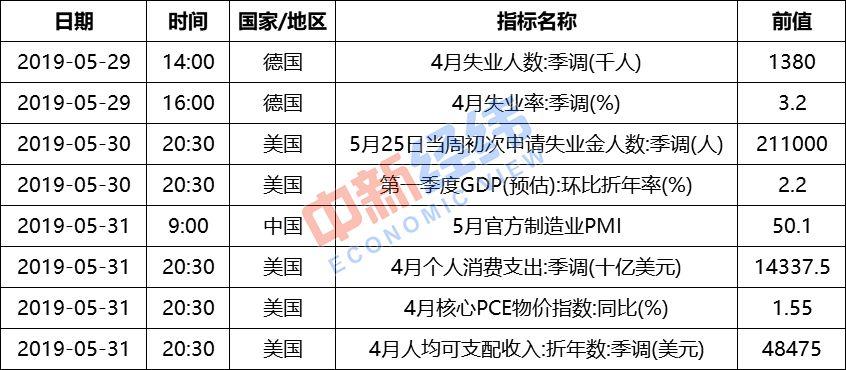 【重磅财经前瞻】5月PMI下周公布,油价或再度上调
