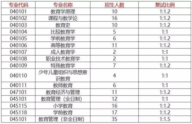 一,华中师范大学教育学院2019年考研复试分数线