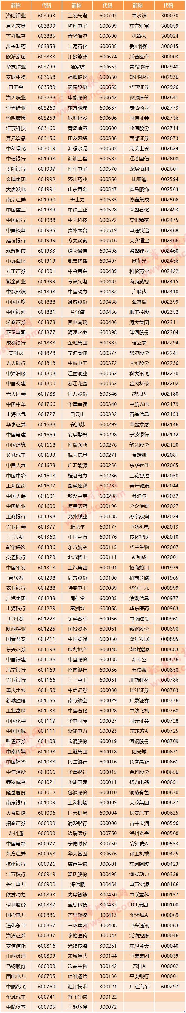 """周末重磅!A股""""入富""""中文名单来了,包含1097只个股,百亿美元增量资金候场(名单)"""
