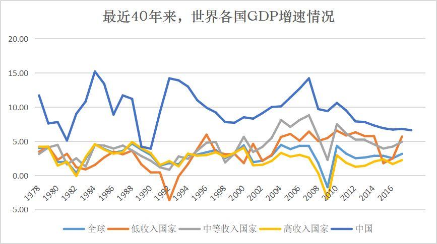2000年中国gdp_中国gdp排名2020年
