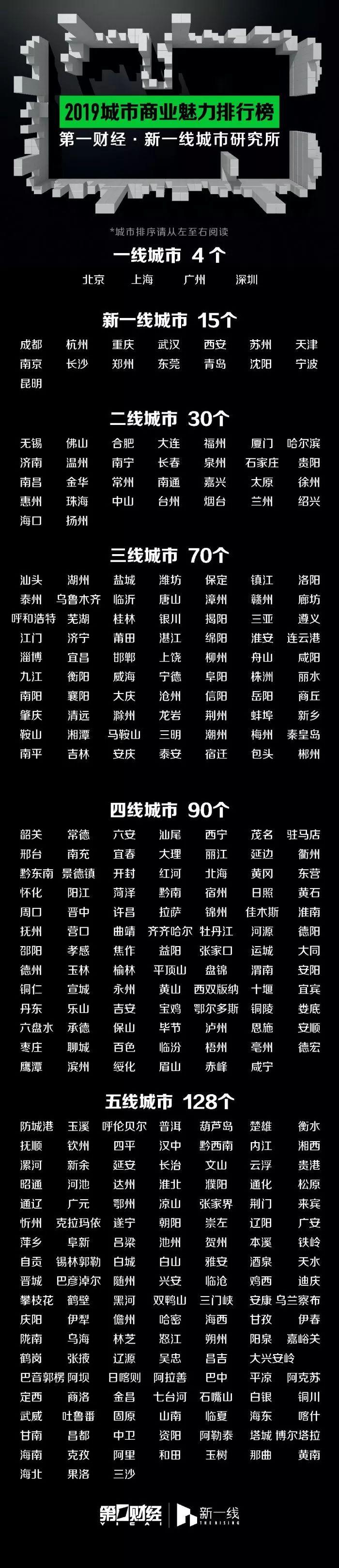 2019城市商业魅力排行榜发布,安徽16市排名出炉……