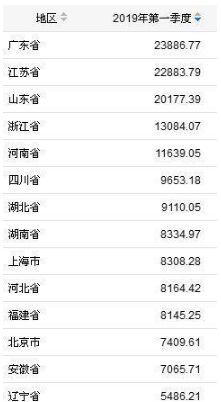 云南gdp超过江西_前三季度江西经济成绩单出炉 南昌GDP首超四千亿元