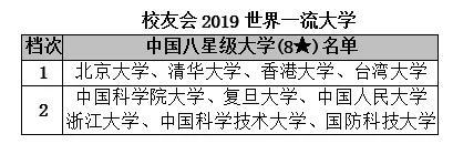 中国大学分档次排名发布: 考大学的档次,决定你人生的层次!