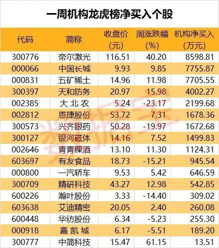 龙虎榜揭秘:机构净买入17股,4股业绩传捷报