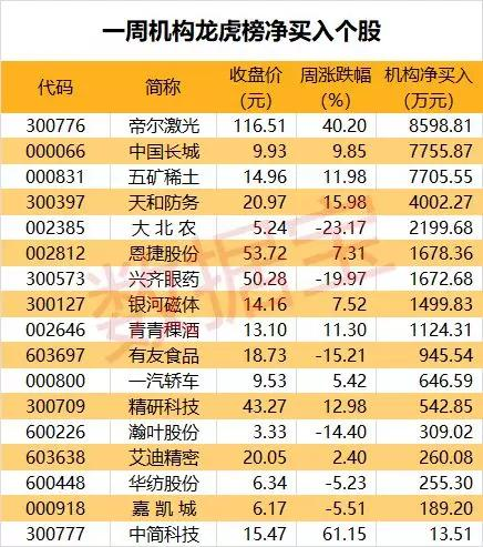 <b>龙虎榜揭秘:机构净买入17股,4股业绩传捷报</b>