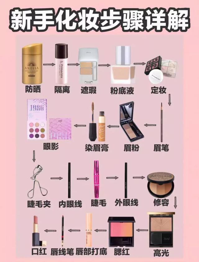 化妆步骤详解和扫盲,看完就能学会啦!