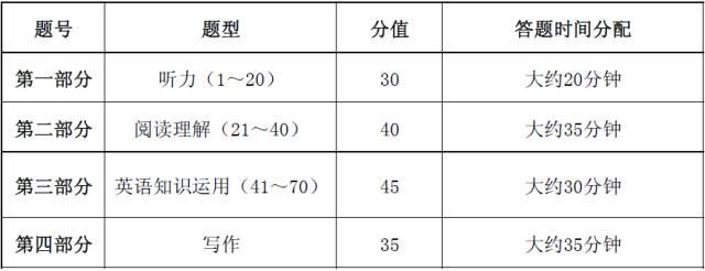 2019高考各科最新答题规范、时间分配和题型(分值)汇总