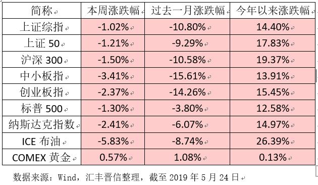 汇丰晋信:跌幅收窄投资者或等待不确定性落地