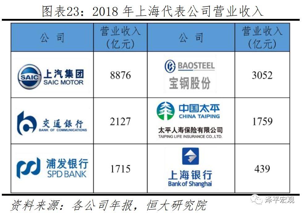 2019年上海經濟_...潛力城市排名 2019