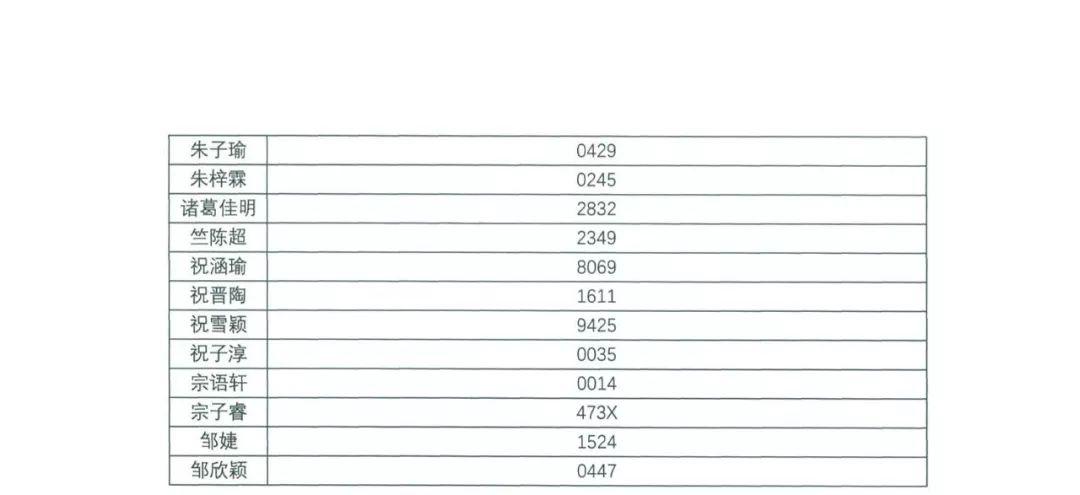 香港中文大学(深圳)2019年综合评价入学测试初评通过考生名单公示