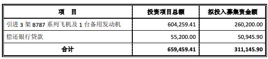 吉祥航空下调募资金额至不超过31.11亿元