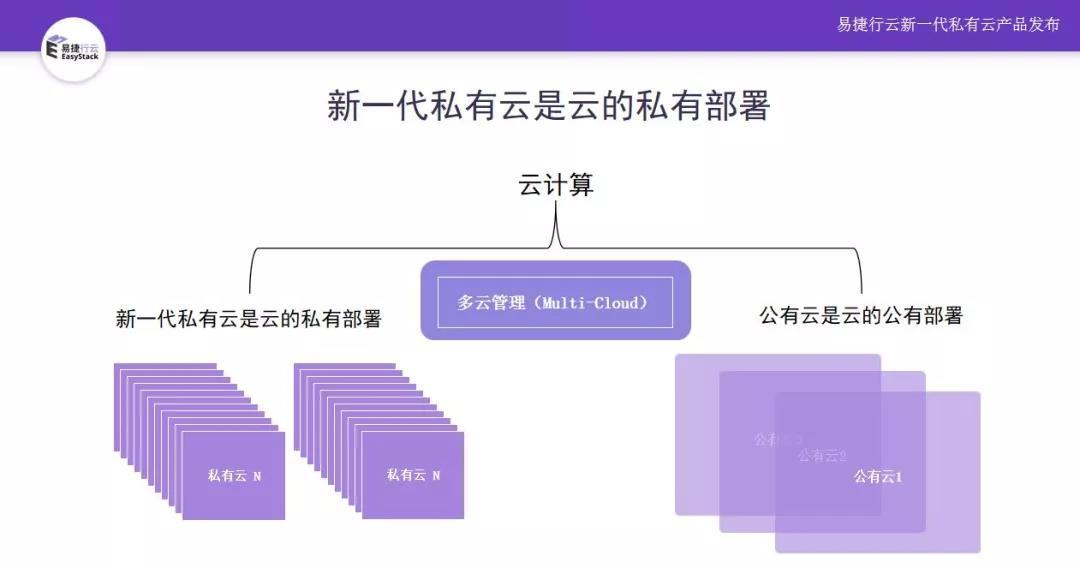 易捷行云EasyStack发布可进化的新一代私有云ECS