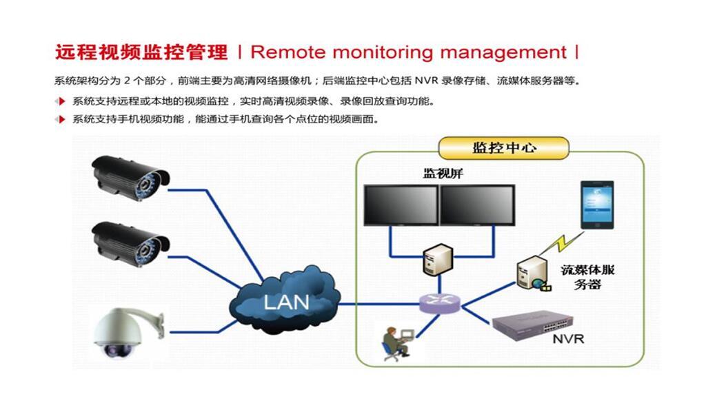 身份通认证系统_智慧工地车辆进出抓拍管理系统 视频监控系统_厦门一指通智能 ...