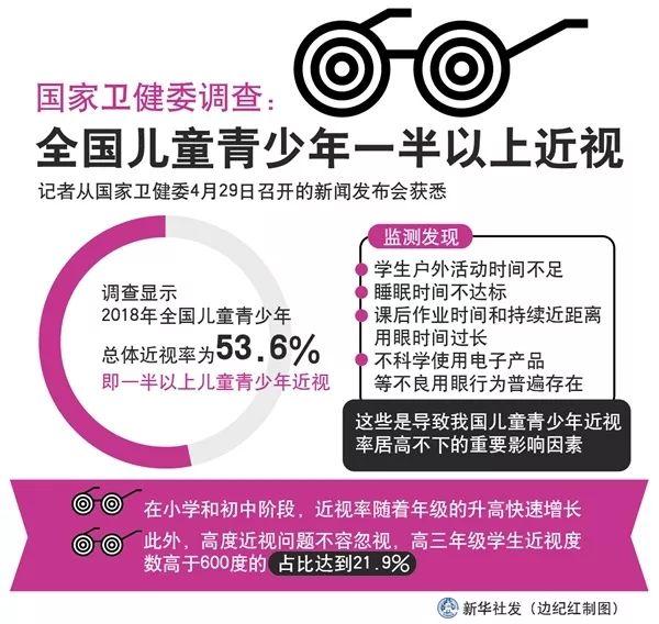 近视不可逆!北京同仁医院眼科主任权威解读,青少年近视如何防控