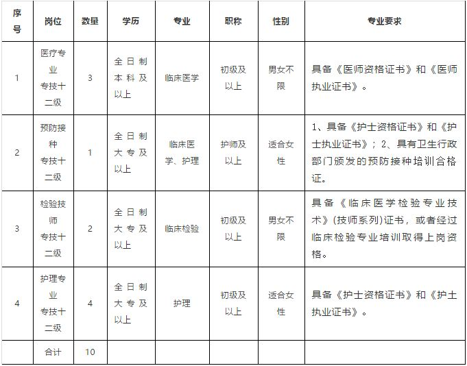 事业编!濮阳检验检疫服务中心招聘工作人员10名