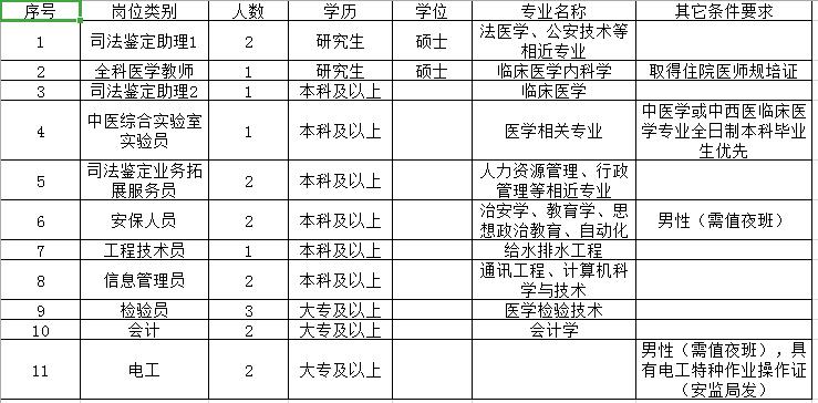 济宁医学院公开招聘派遣人员,部分岗位享正式待遇