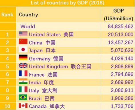 全球最新gdp发布_2020年全球gdp数据