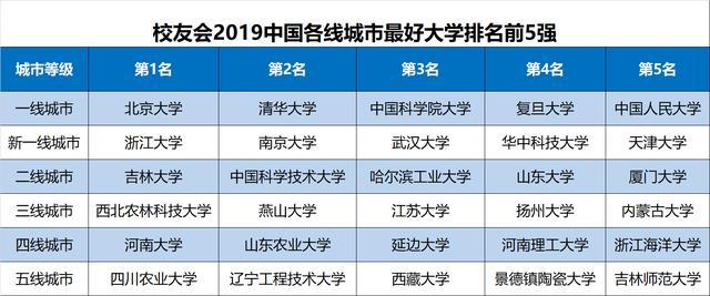 2019年城市经济排名_2019年全国新一线城市排行(图源第一财经)-最新资讯