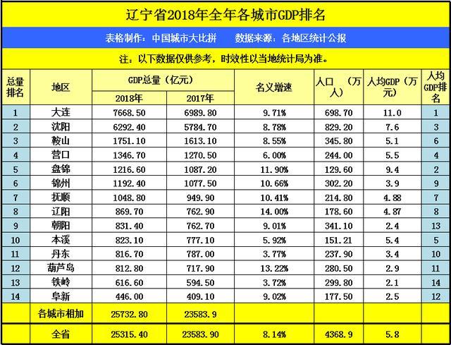 铁岭gdp_东北的铁岭GDP高于白城,两市发展又如何