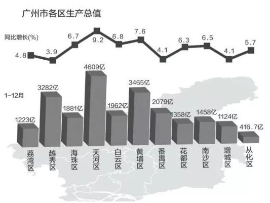 2018南沙区经济总量_南沙区地图