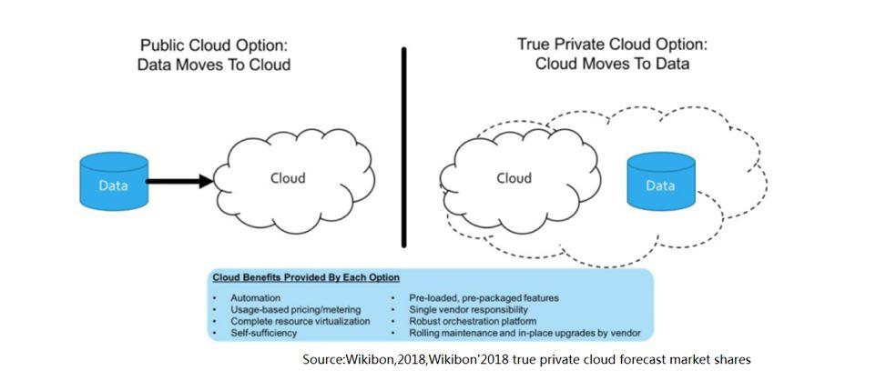 新一代私有云来了!看透基于开源生态的产品化