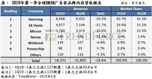 Q1全球DRAM品牌厂营收排名出炉:整体产值大幅下滑28.6%