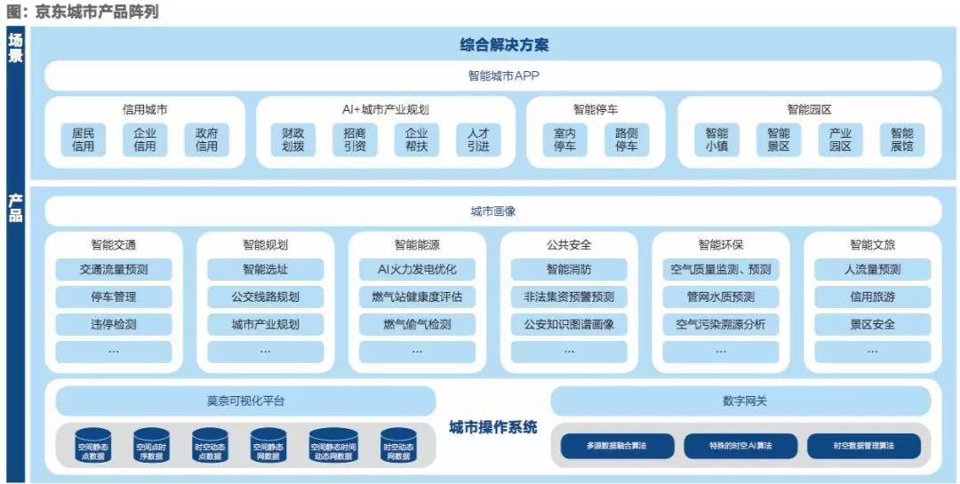 """京东城市:我们的目标是建造数字城市的""""基石"""""""