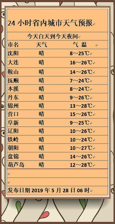 聊辽天 | 今日全省最高温24-28℃,4-6级北风稍显凉爽