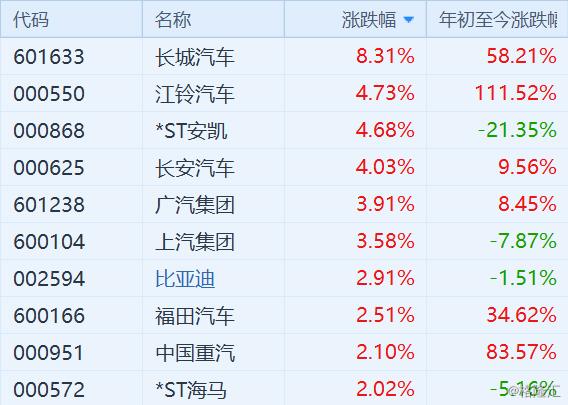 <b>汽车股全线大涨!或受广东29条新政促消费提振</b>