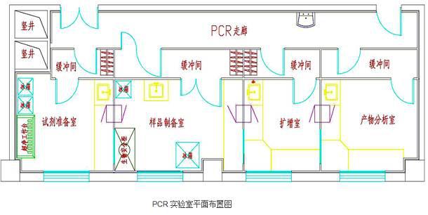 什么是PCR实验室?—万融实验室设计装修