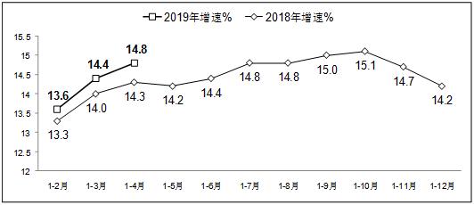 工信部:1—4月软件业务收入20504亿元 保持较快增长