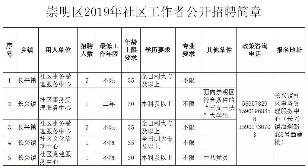 【就业】崇明区公开招聘社区工作者52人,明起报名