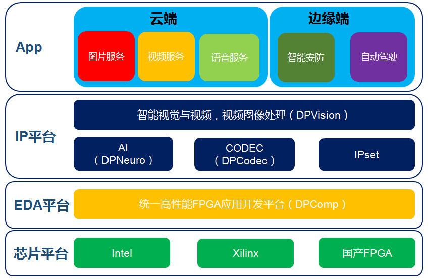 基于FPGA平台提升云端算力,「深维科技」已与Xilinx、BAT、浪潮等建立合作